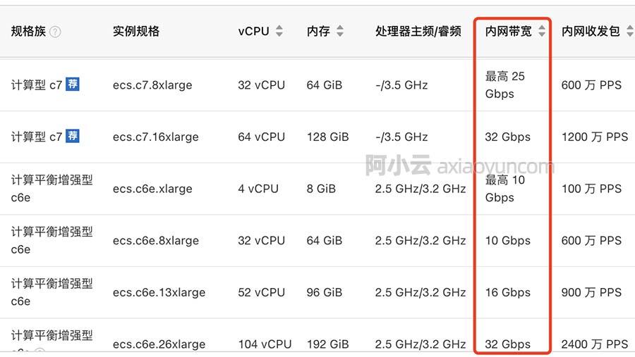 阿里云服务器ECS内网带宽