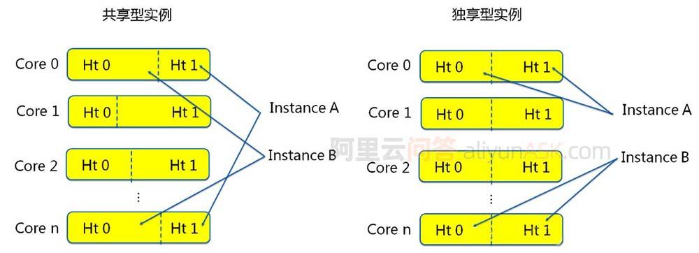 阿里云服务器ECS共享型和计算型