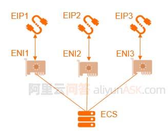 阿里云服务器多IP地址